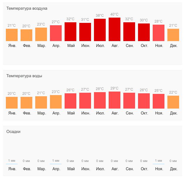 Погода в Хургаде по месяцам